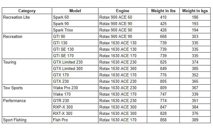 sea-doo-weight-comparisons