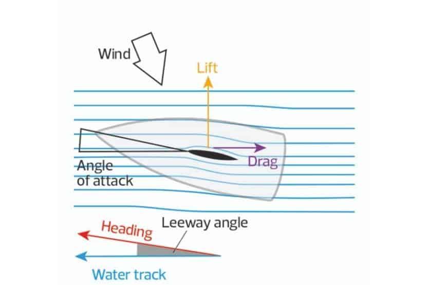 basic sailing terms